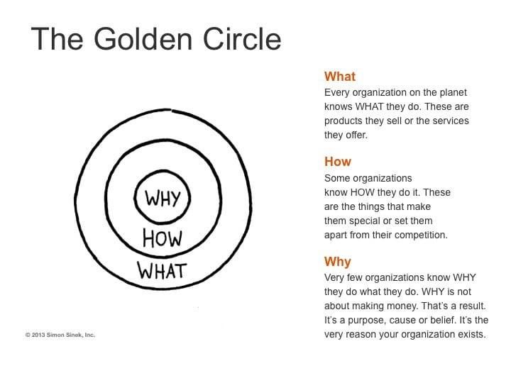Simon Sinek's The Golden Circle